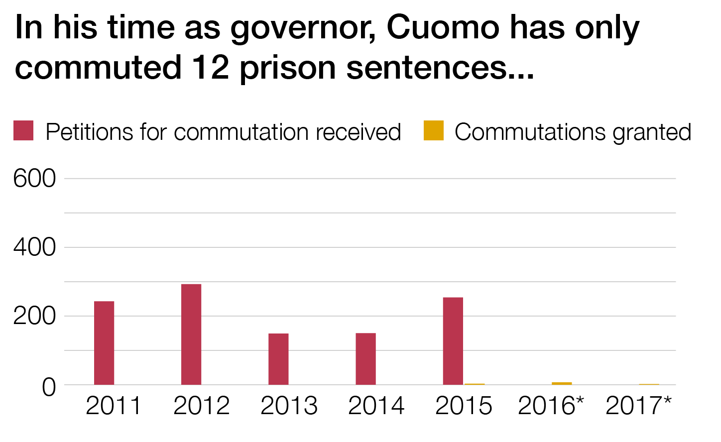A graph displaying the numbers of petitions for clemency received versus commutations granted from 2011-2017. There are over a hundred applications in each year from 2011-2015. Zero commutations were issued from 2011-2014. In 2015 and 2016, a very small number were granted.  Data for clemency applications was not available in 2016 and 2017.