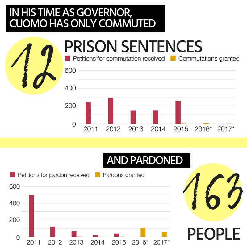 a graph showing that despite receiving hundreds of applications for clemency and pardons alike, Cuomo has commuted just 12 prison sentences and pardoned only 163 people