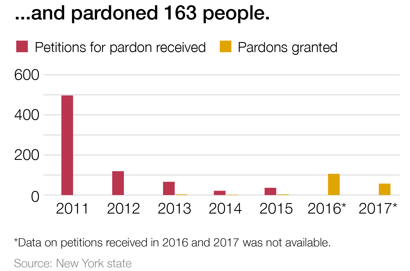 A graph displaying the numbers of petitions for pardon received versus pardons granted from 2011-2017. There are nearly 500 in 2011 with none granted, and over 100 in 2012 with none granted. From 2013-2015 there are between 50 and 100 petitions with very small numbers granted. 50-100 pardons were granted in each of 2016 and 2017. Data on petitions received in 2016 and 2017 was not available.